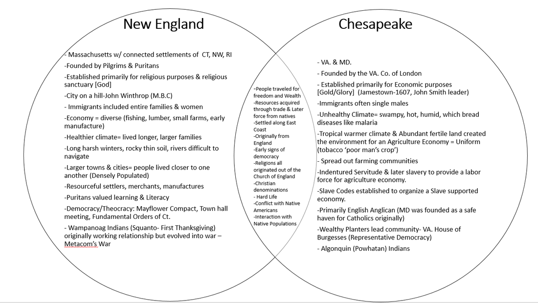 compare and contrast chesapeake new england and middle colonies British colonies in new england in the period from 1607 to 1754 chesapeake and new england regions in c olonial america skill of comparison, and the content covered period 2, which ranges from 1607 to 1754 students were asked to explain one similarity.